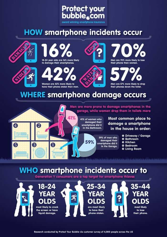 Infographic: How smartphone incidents occur