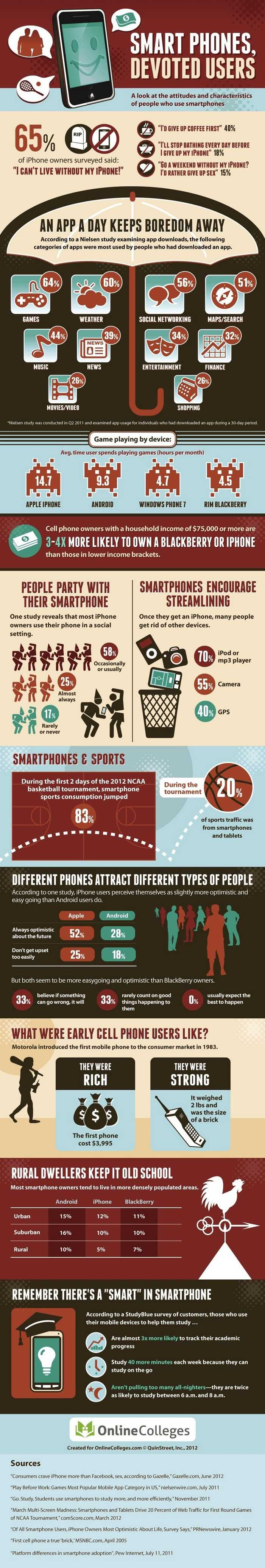 Are You Addicted to Your Smartphone? [INFOGRAPHIC]