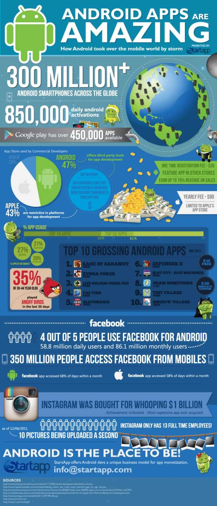 Android Apps Are Amazing [INFOGRAPHIC]