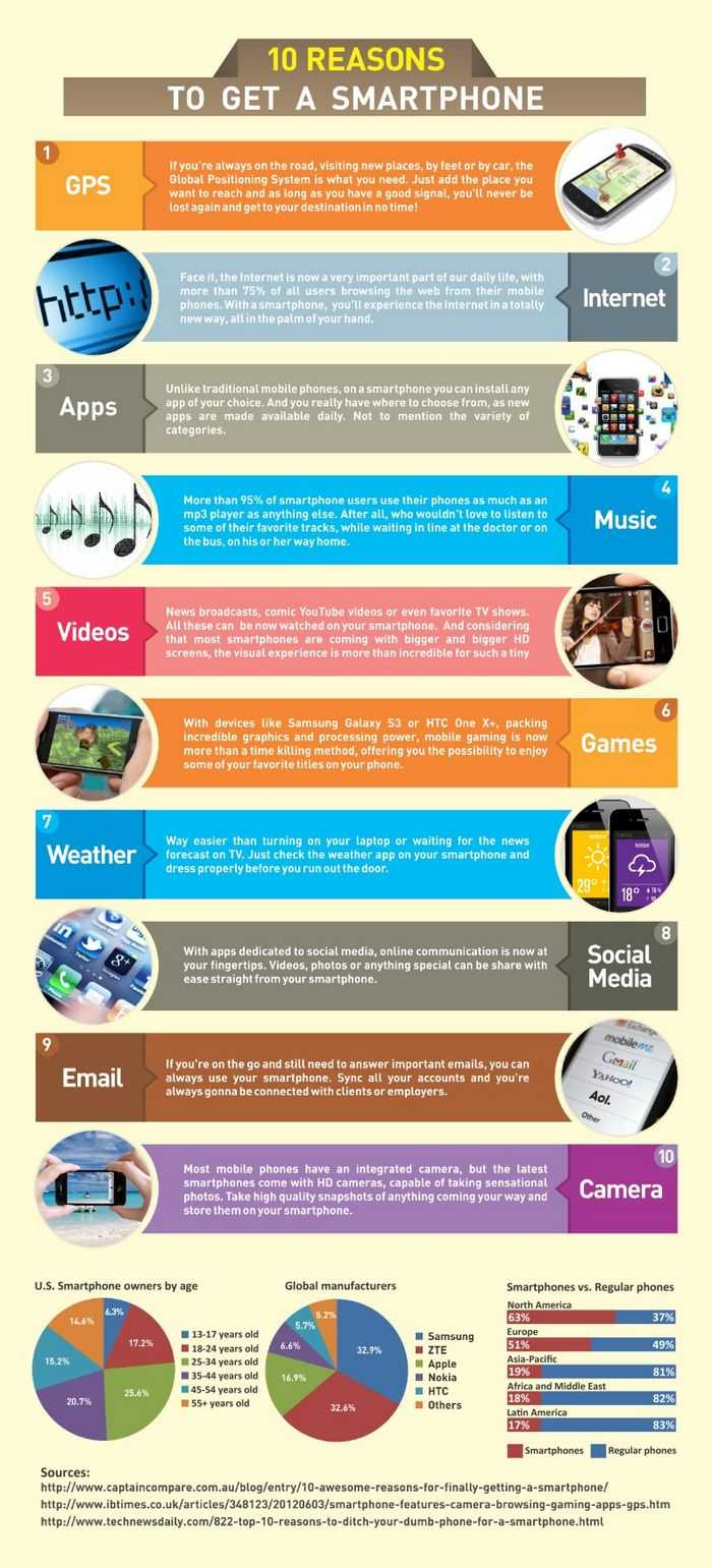 10 Reasons To Get A Smartphone - Amazing Infographics