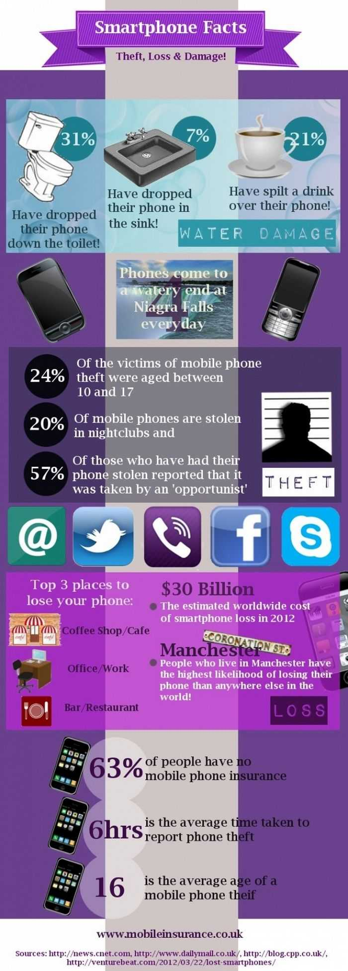 Lost, Stolen Or Damaged Smartphones: The Facts!