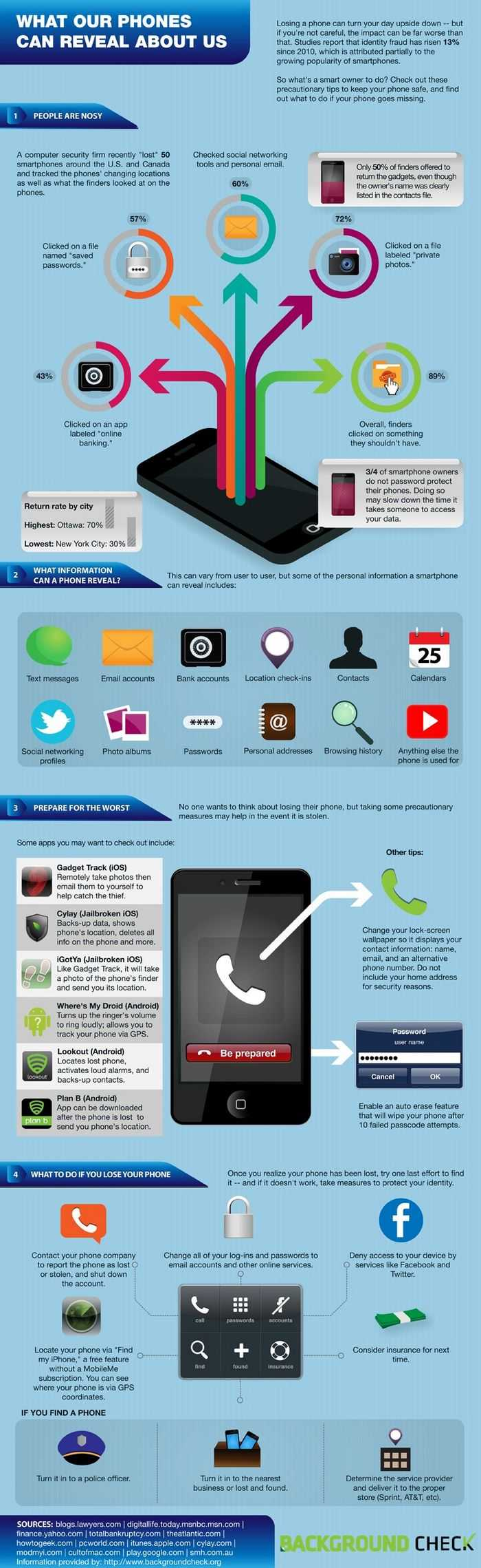 Smartphone Safety & Identity Theft - Infographics