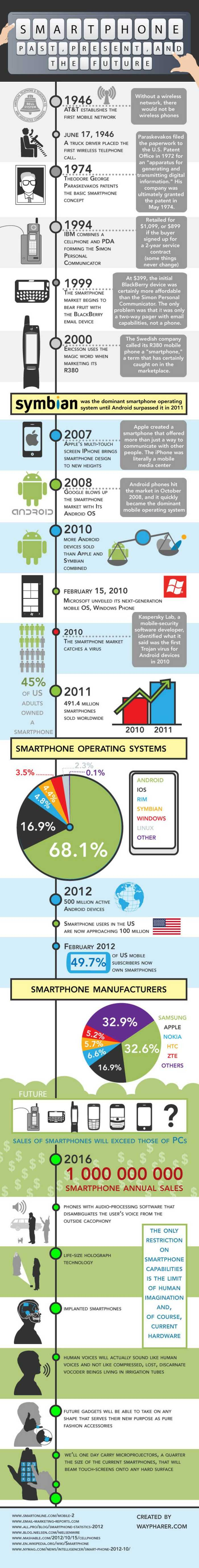 Smartphones- Past, Present, Future