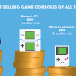 Best Selling Games and Gaming Consoles of All Time
