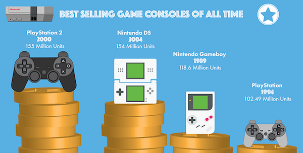 Best Selling Games and Gaming Consoles